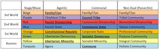 Social Developement