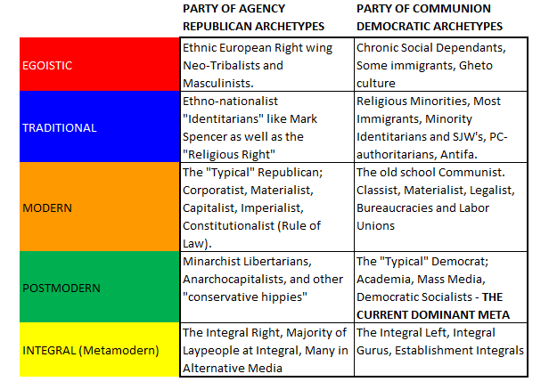 Party Archetypes