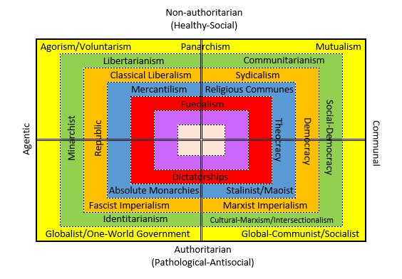 Integral Political Axis